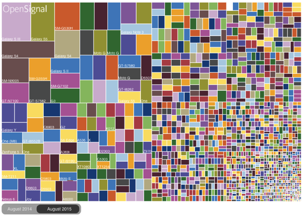 Android fragmentation by OpenSignal