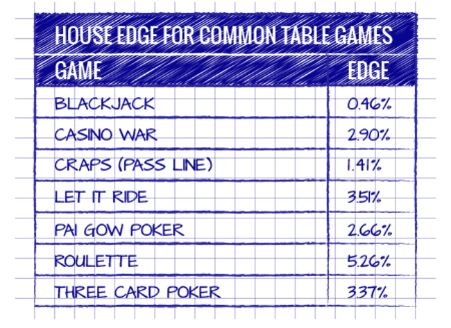 House Edge of Popular Table Games