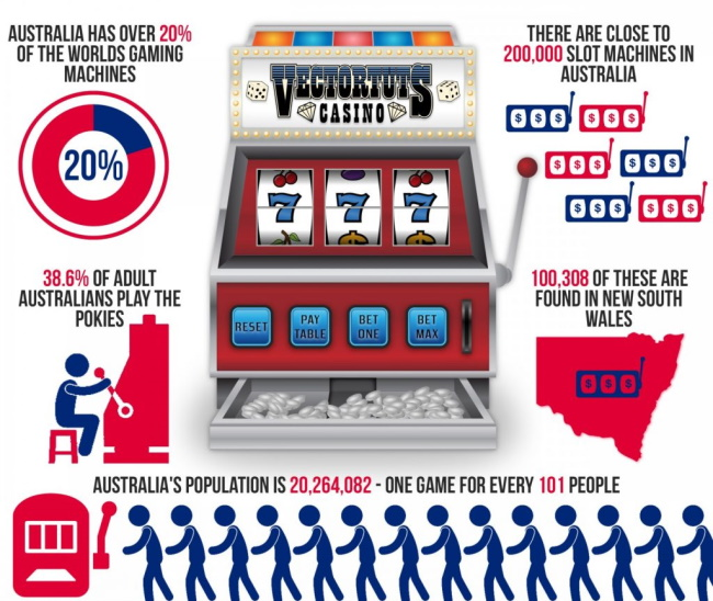 INFOGRAPHIC Facts About Online Pokies in Australia