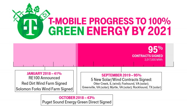 T-Mobile-will-use-100-renewable-electricity-by-2021-1
