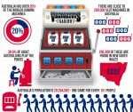 Pokies Infographic